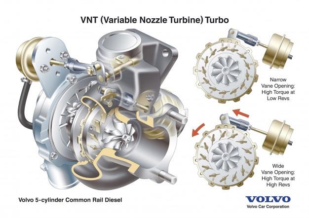 1447968128-turbo-volvo-variable-nozzle-turbine-vnt-626x442
